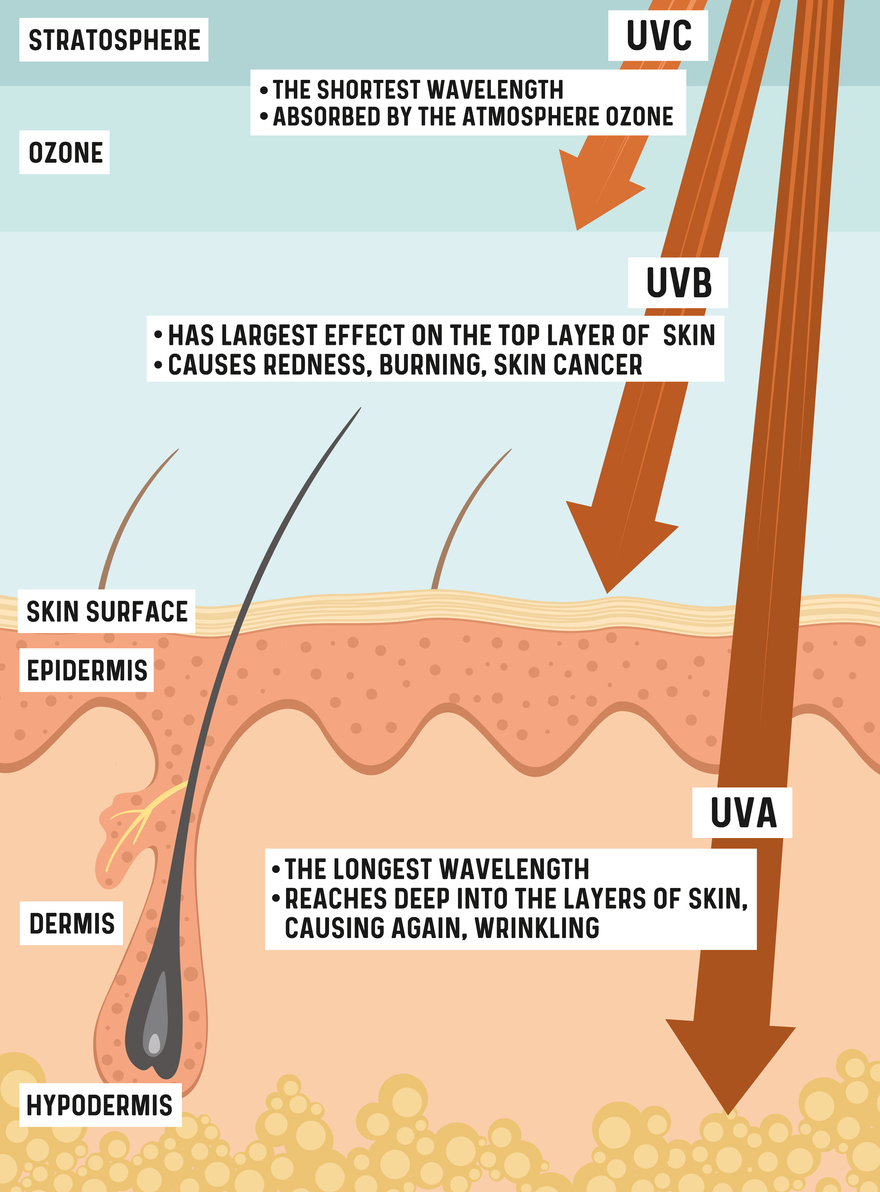 tips-for-skin-protection-from-the-sun